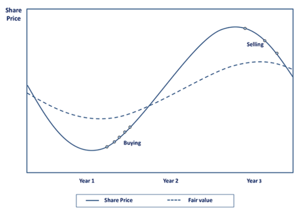 Fair Value Graph