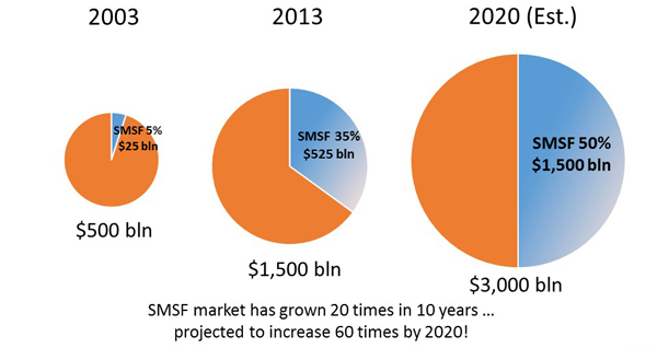 2cadence_growth_in_smsf_market_new1